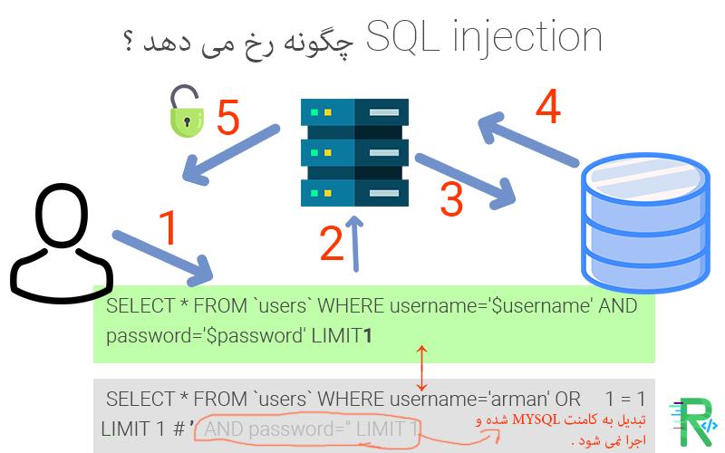 چیست SQL injection
